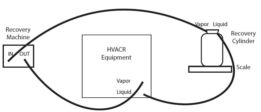 How To Recover Refrigerant
