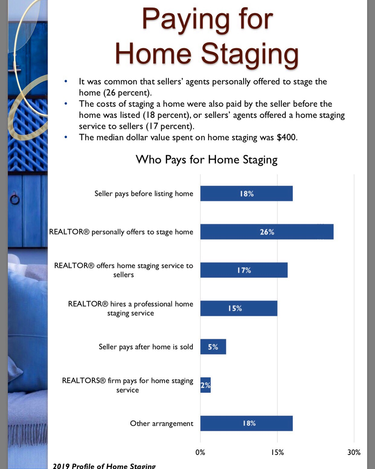 Paying for Home Staging