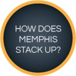 How does Memphis Stack Up - Beachcomber Lloydminster