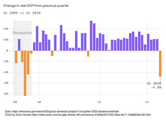 The start of a US economic slowdown
