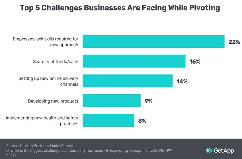 "92% of US Small Businesses Have ""Reinvented"" Themselves During Pandemic"